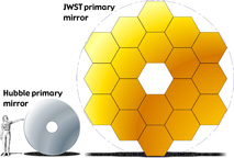 JWST and Hubble mirror  comparison