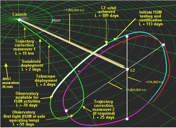 Réparation en orbite pour le téléscope James Webb L2orbit