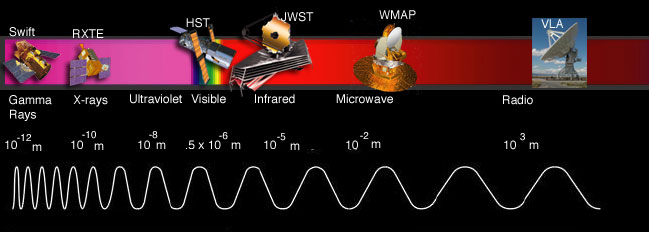EM Spectrum and  satellites