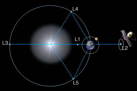 Diagram showing the Sun, the Earth, JWST, and the Lagrange points