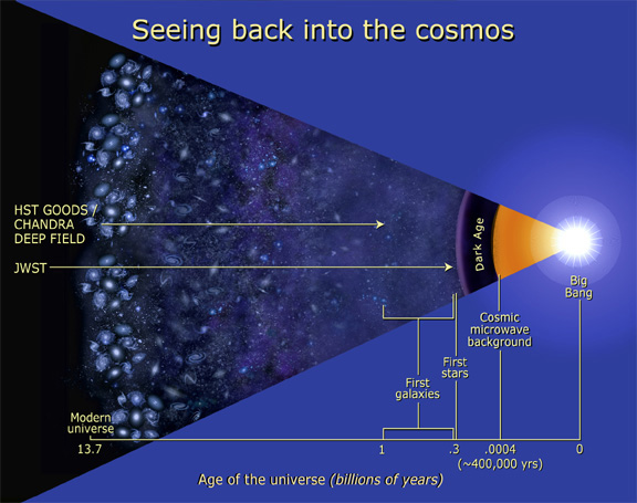 Seeing back into the cosmos