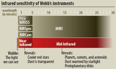 Instrument wavelength ranges