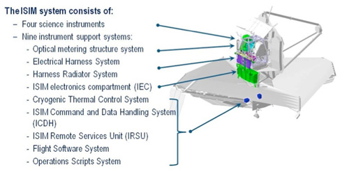 ISIM Components within the Observatory